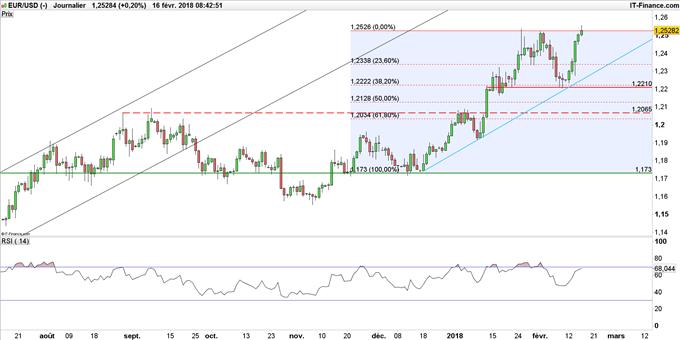 EUR/USD travaille un pivot technique, la paire USD/JPY s'enfonce