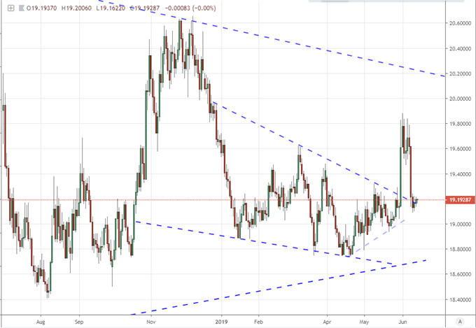 Will EURUSD Draw Some of the Trade War Winds from the Dow?