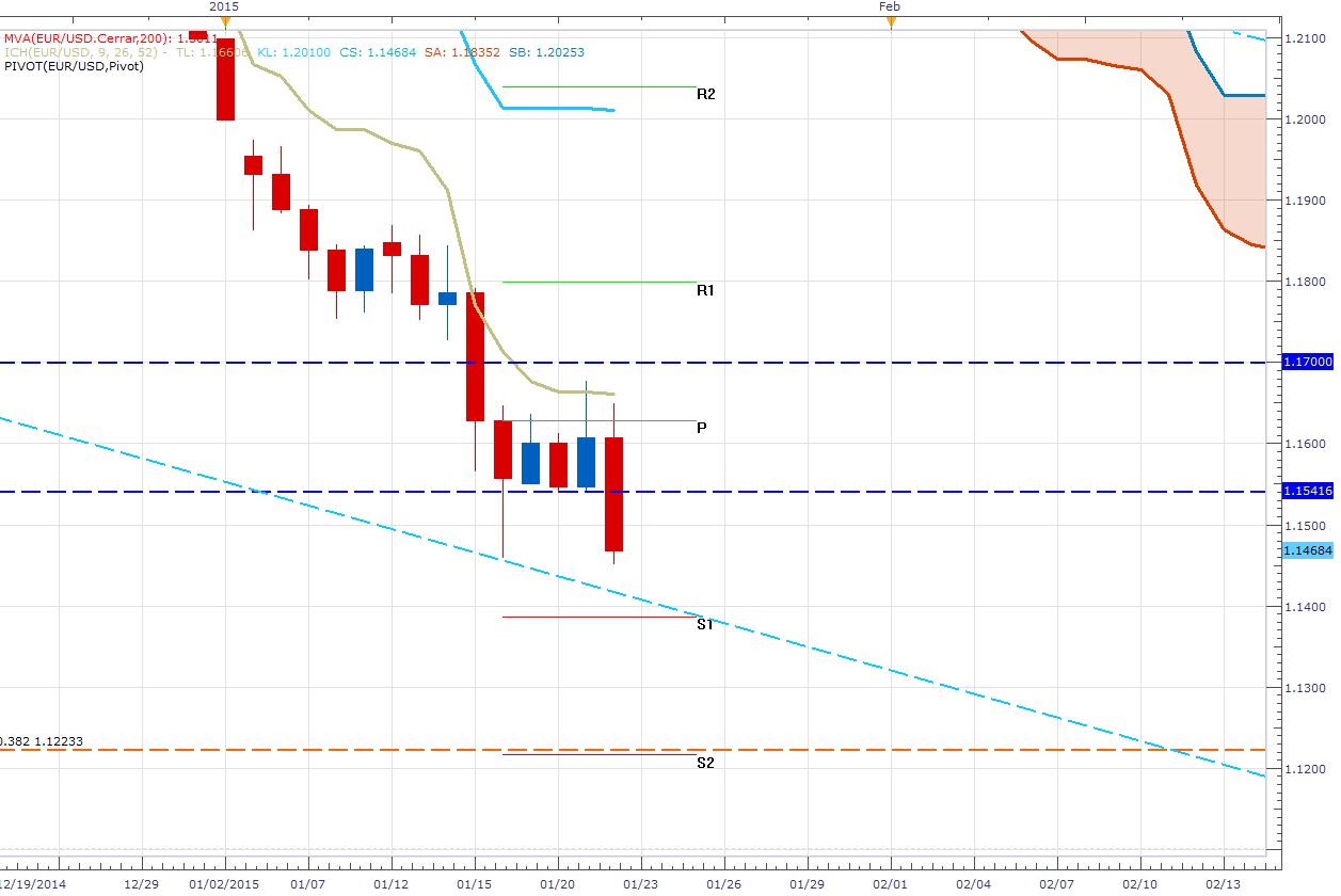 Draghi anuncia la aplicación de un QE y el EUR/USD cae más de 170 pips