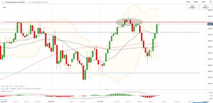 Dow Jones Eyes Higher Highs Higher Higher Race, ASX 200 May Rise