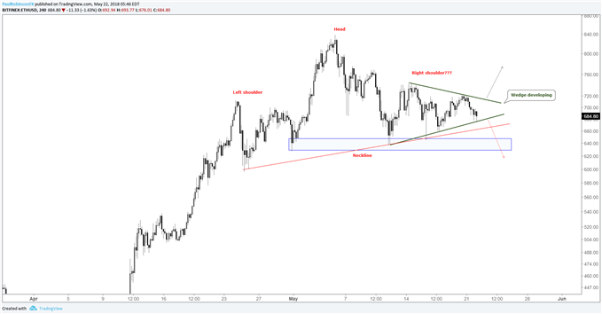 Ethereum 4-hr chart, triangle and head-and-shoulders potential