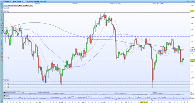Gold Price (XAU/USD) Outlook: Any Break Higher May Be Fleeting