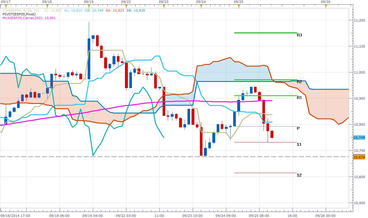 El IBEX en una montaña rusa – Draghi vuelca el mercado
