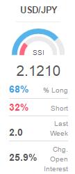 USD/JPY: Scalping en corto buscando el 108.00 (Segunda Parte)