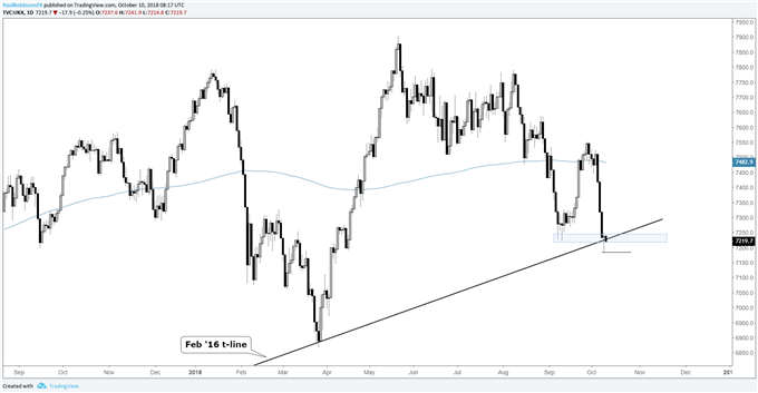 ftse daily chart, reversal at confluent support