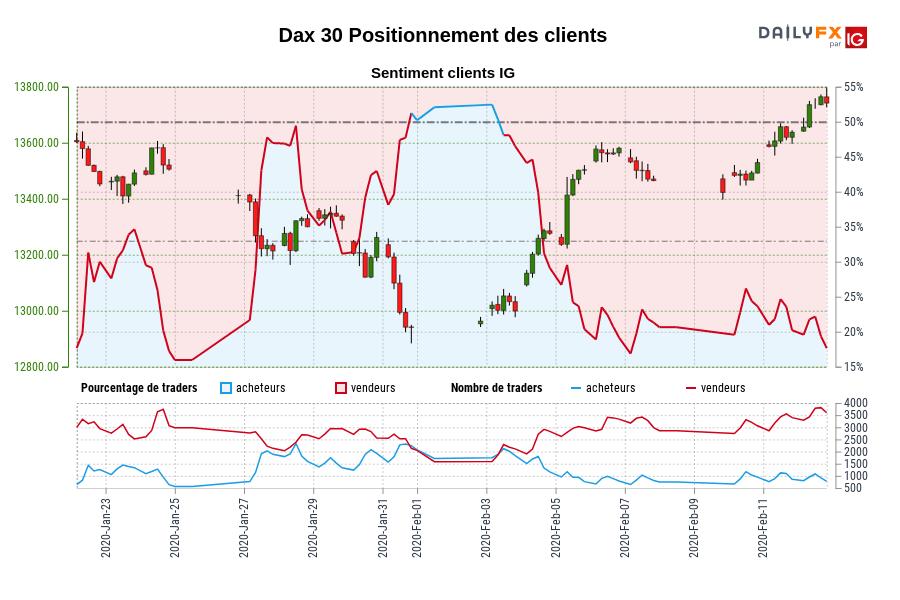 Dax 30 SENTIMENT CLIENT IG : Nos données montrent que les traders sont à l'achat moins depuis janv. 24 quand Dax 30 il se négocié près de 13505,70.