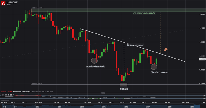 USDCHF ANALISIS TECNICO TRADING FOREX - 16/07/2019