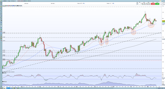 British Pound (GBP) Latest: GBP/USD Mixed Ahead of a Big Central Bank Week