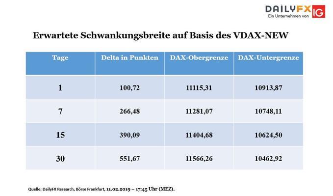 DAX: Anleger hoffen auf ein Ende im Haushaltsstreit - VDAX-New steigt