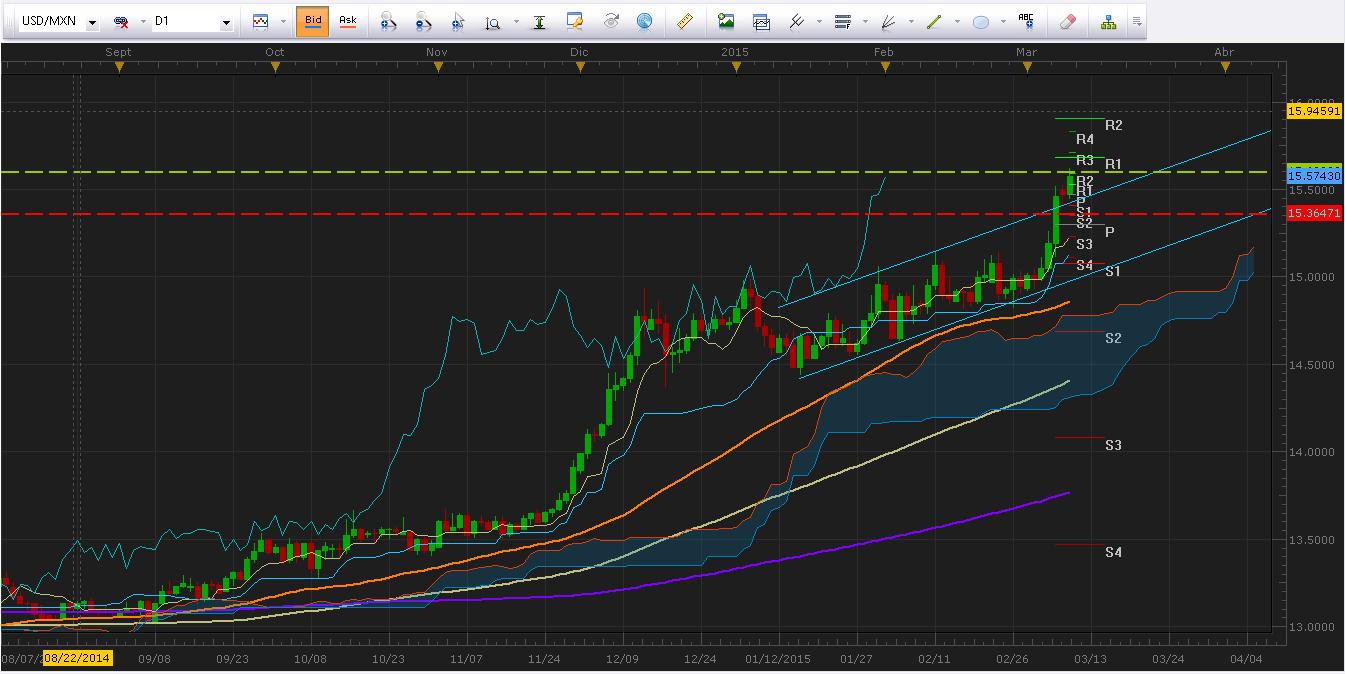 USD/MXN continúa las alzas e intenta romper el nivel psicológico en $15.6000.
