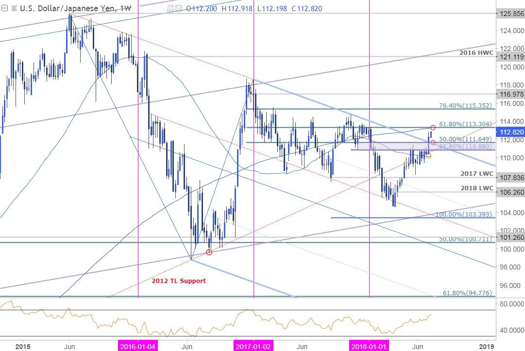 USD/JPY Streaming Chart