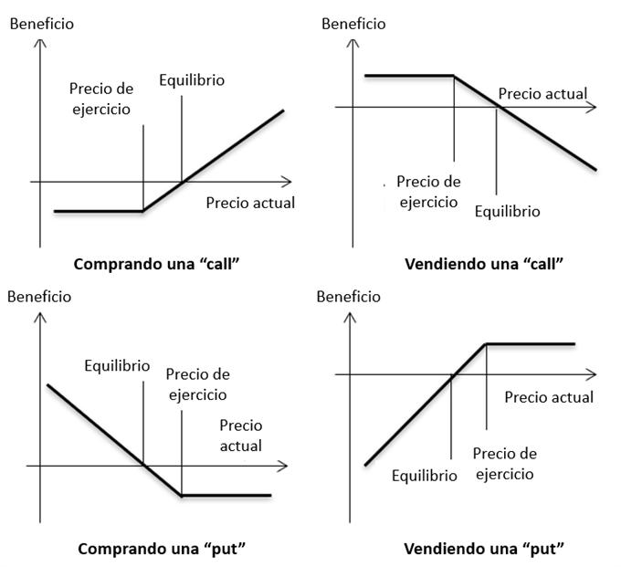 OPCIONES GRÁFICOS
