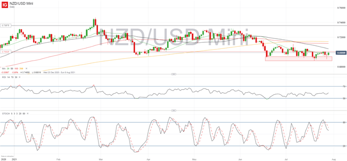 NZD/USD Outlook: Central Bank Divergence to Play a Key Role