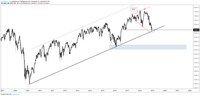 FTSE weekly chart, 'RST' formtion, 5800/500 targeted