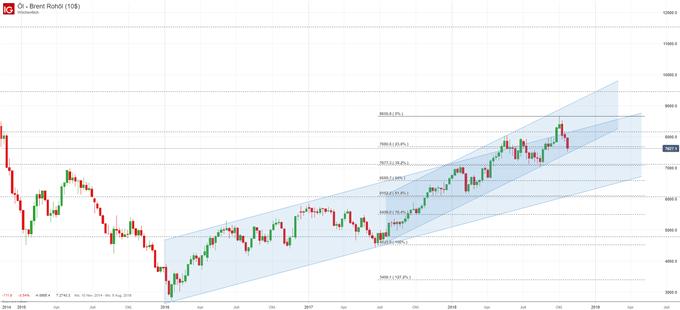 Brent Ölpreis Chartanalyse mit Trend und Fibonacci