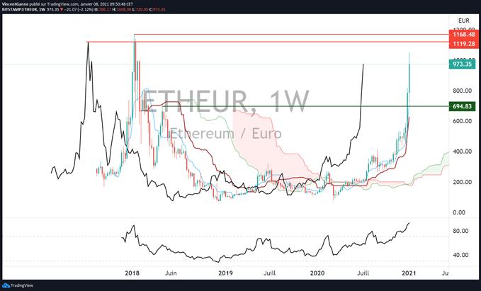 bitcoin euro : gare à la bulle spéculative