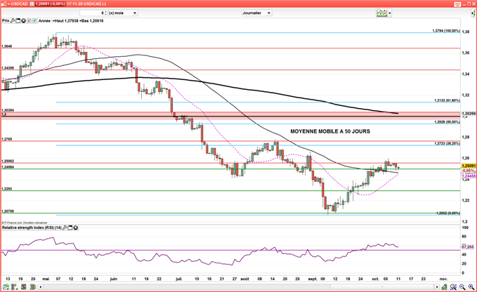 USD/CAD : Le cours consolide avant les Minutes de la Fed