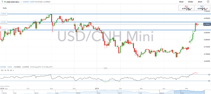 USDCNH Nears Decade High, Huawei Ban Worsens US-China Relations