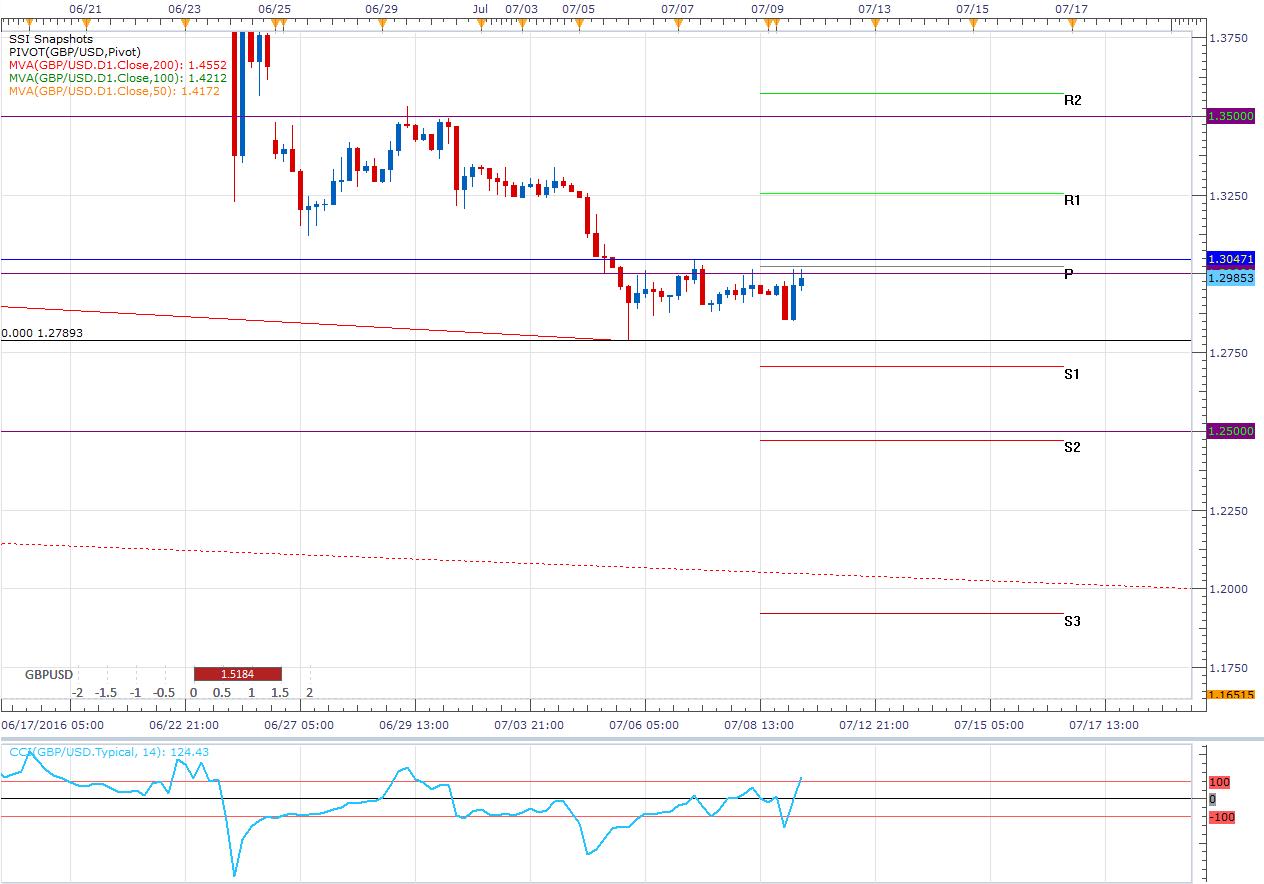 GBP/USD: Espera la reunión del BOE en un rango (R: 1.30471 – S: 1.27893)