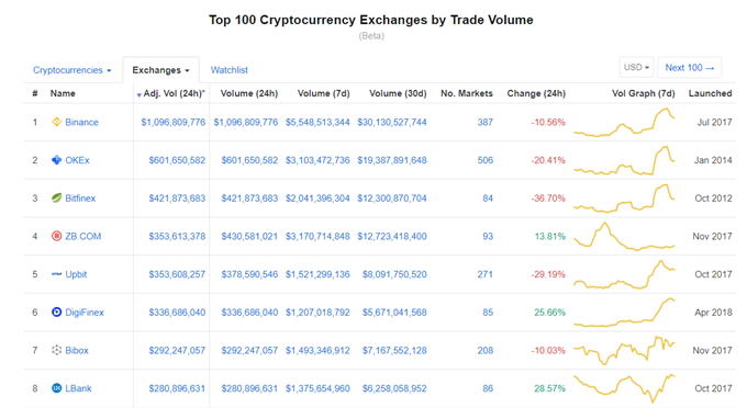 Bitcoin (BTC) Price Breakdown Signals Further Losses