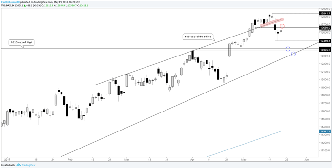DAX – More Selling Ahead? Keep an Eye on These Levels