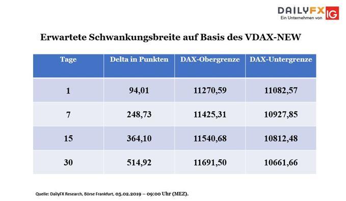 VDAX-New Schwankungsbreite