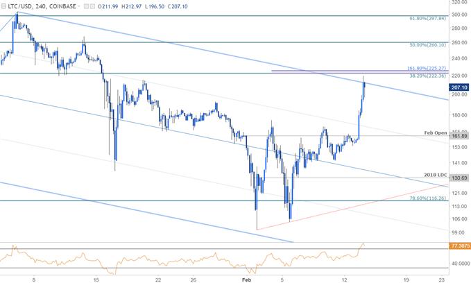 Litecoin Price Chart - 240min Timeframe