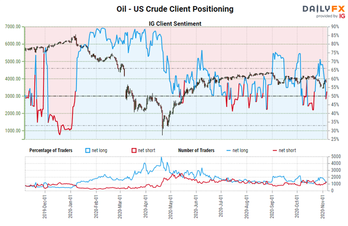Previsioni tecniche settimanali sul petrolio greggio: rangebound e ribasso