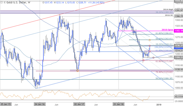 Gold Weekly Technical Outlook: Price Rally Fizzles Ahead of Resistance