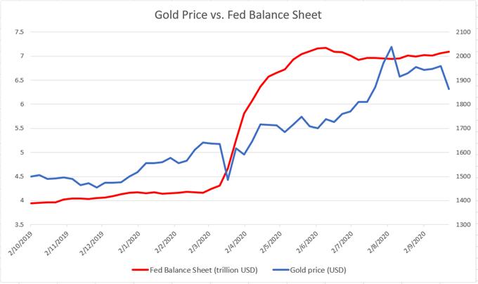 Previsioni per il prezzo dell'oro e dell'argento: la SMA a 100 giorni resisterà o si spezzerà?