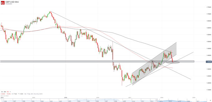 GBP-USD Wochenchart