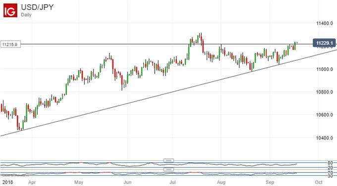 US Dollar, Vs Japanese Yen, Daily Chart