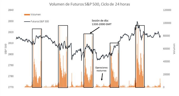 Gráfico Volumen de operación según hora del día en el S&P 500