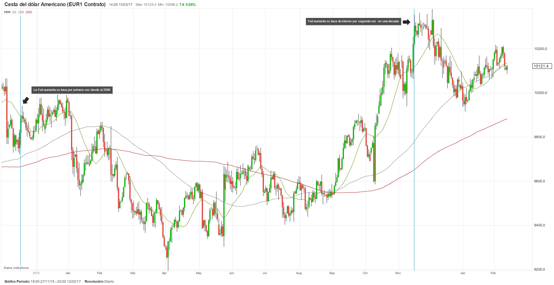 Se espera que el FOMC suba su tasa de interés en 25pb; foco de atención será la trayectoria de los tipos