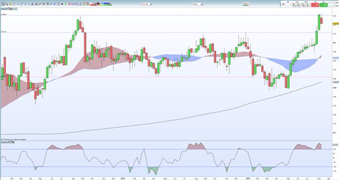 EUR/GBP se desvanece hacia soporte después del rally de dos dígitos