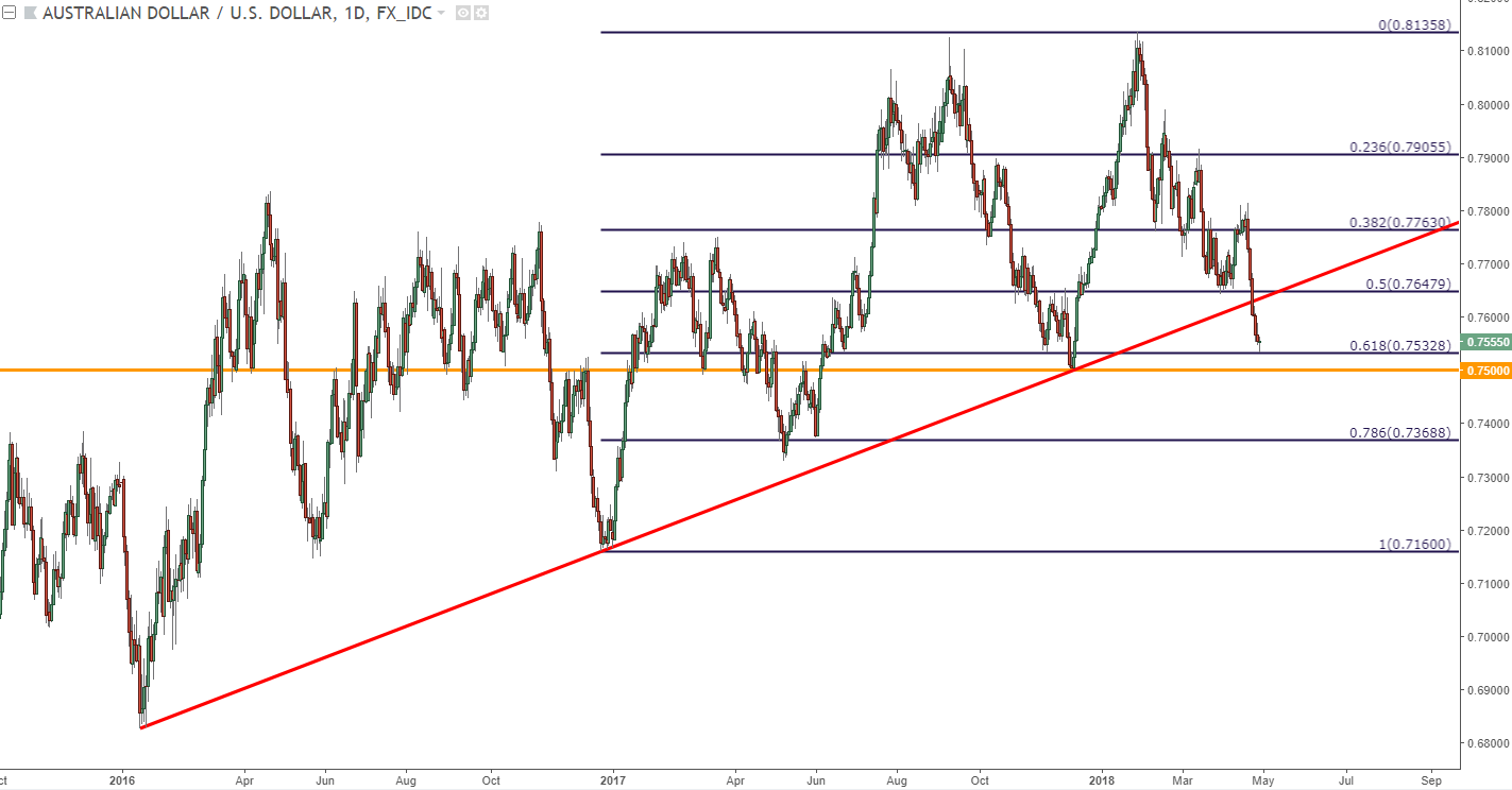 Aud Usd Daily Chart Major Trend Line Break Runs Down To Fibonacci Support