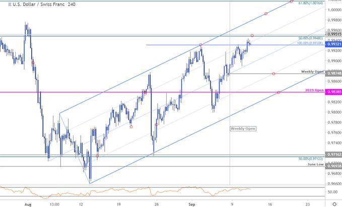 USD/CHF Price Chart - Swissy 240min - US Dollar vs Swiss Franc Trade Outlook - Technical Forecast