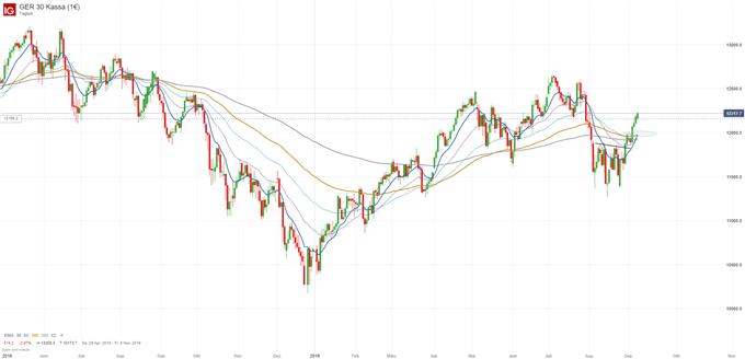 Wochenausblick: DAX, Euro, Gold und Öl vor EZB