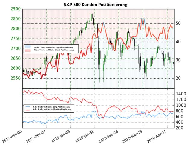 S&P 500: Das Sentiment zeigt keine klare Richtung an