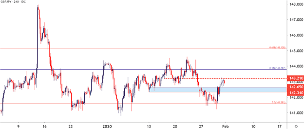 GBPJPY Four Hour Price Chart