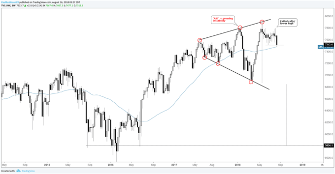 FTSE weekly chart, RST pattern