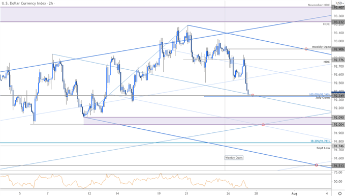 US Dollar Index Price Chart - DXY 120min - USD Trade Outlook - Pre-FOMC USD Technical Forecast