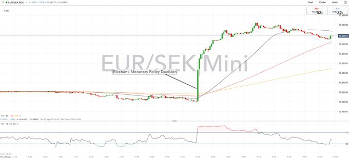 Euro Catapults Higher vs SEK After Dovish Riksbank