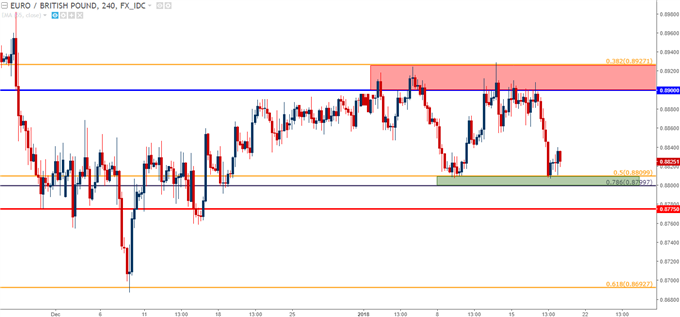 Bullish EUR/GBP Off of Range Support