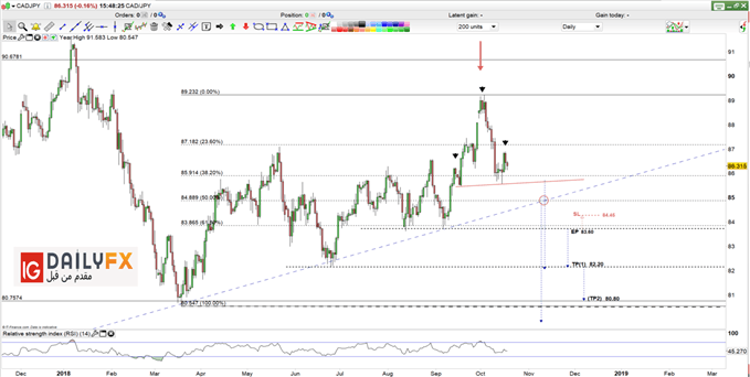 CAD/JPY prices daily chart