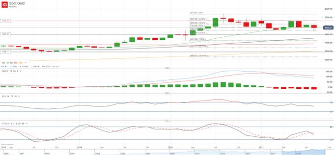 XAU/USD Bulls to Face Critical Fibonacci Level