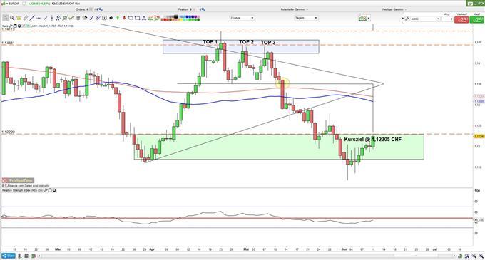 EURCHF Kurs: Euro dreht auf nach dem Franken Kursziel erreicht
