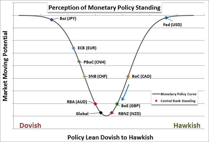 Monetary Policy Perception Chart
