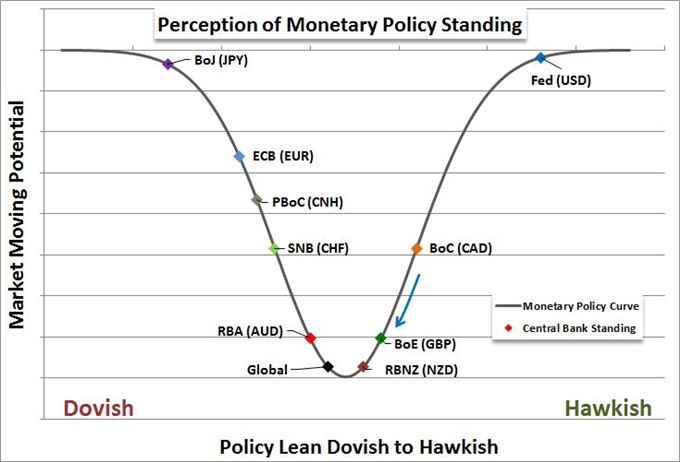 Why ECB and BoJ's Monetary Policies Matter for All Traders