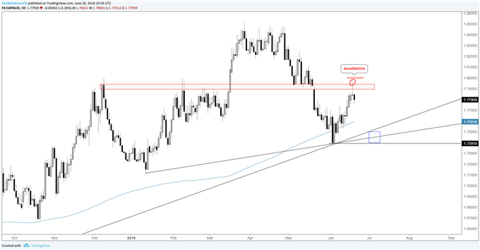 GBP/AUD daily chart with key reversal at resistance